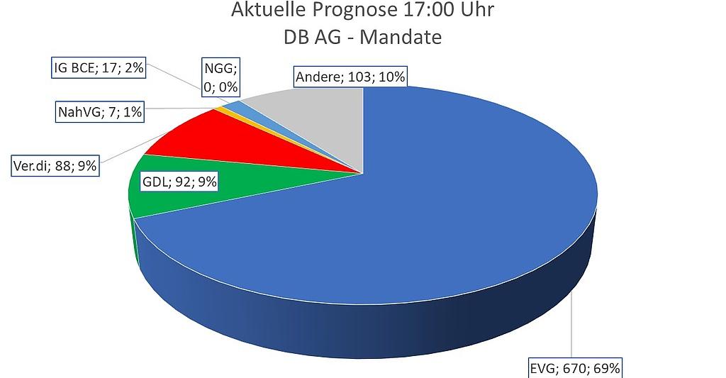 Wahlbüro Kassel